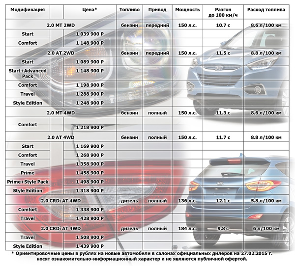 Комплектации и цены