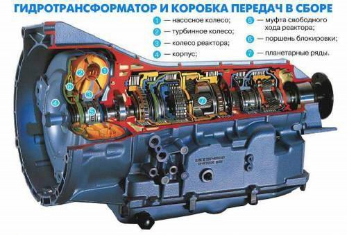 Автомат с гидротрансформатором
