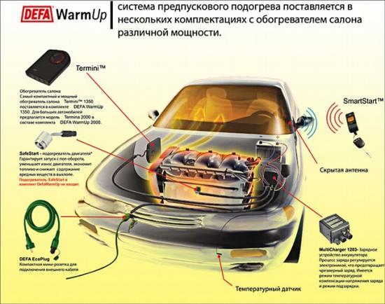 Способно прогревать двигатель и салон автомобиля