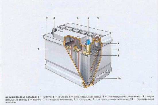 Аккумулятор — это гальванический элемент