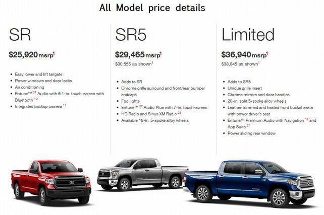Цены в США