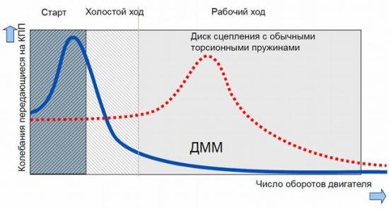 Вибрационная нагрузка поглощается в два этапа на 100%