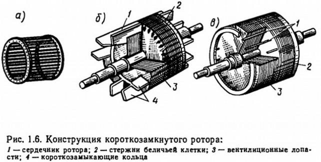 Короткoзамкнутый ротор