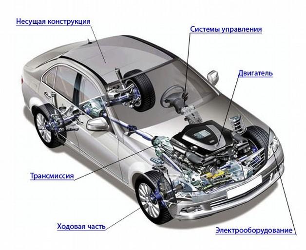 Основные узлы и агрегаты