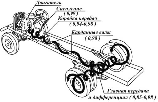 Передача энергии двигателя на колёса