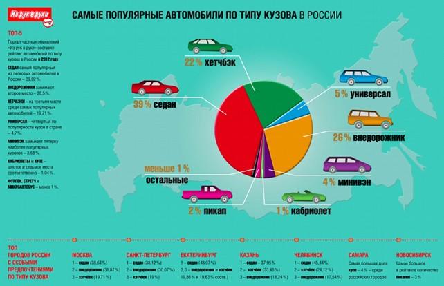 Популярность по типам кузовов