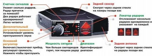 Рабочие органы радар-детекторов