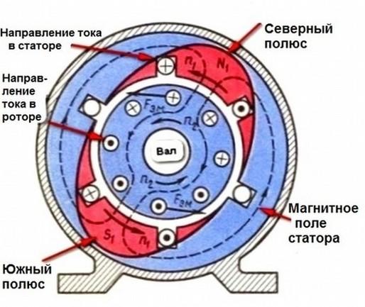Работа магнитного поля