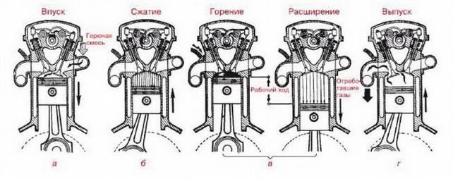 Работа мотора