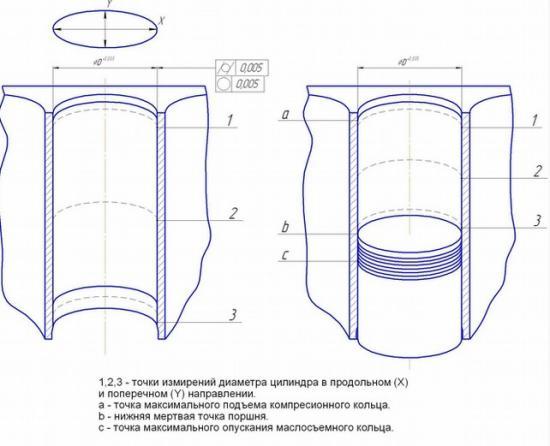 Растачивать до ремонтного размера гильзы в сборе на блоке цилиндров
