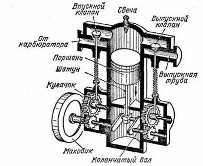 система впускных и выпускных клапанов