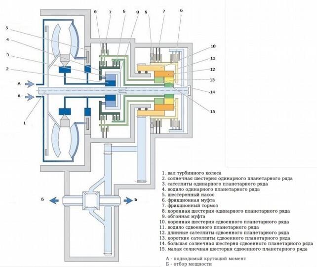 Деталировка  гидротрансформатора