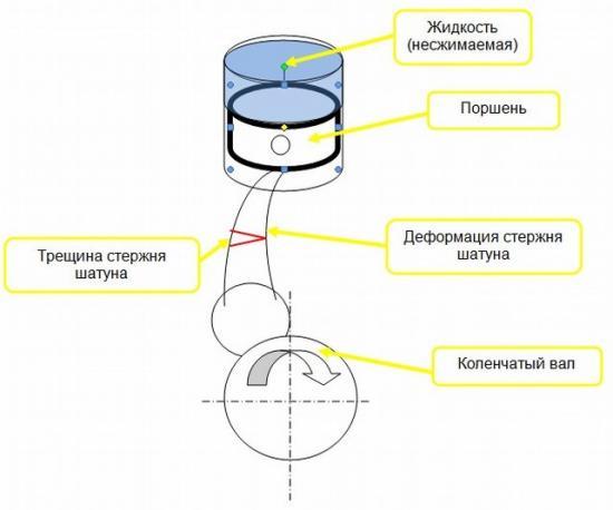 Как происходит гидроудар