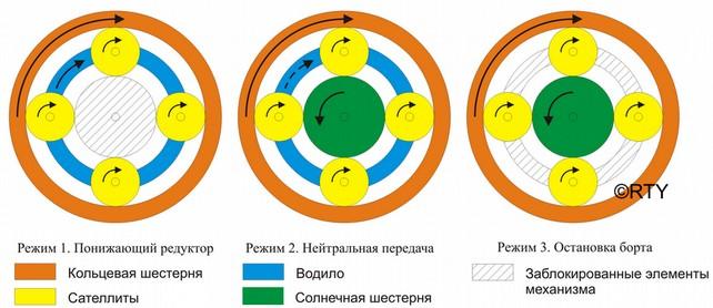 Принцип работы планетарного редуктора