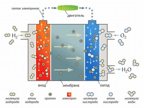 Работа водородного генератора