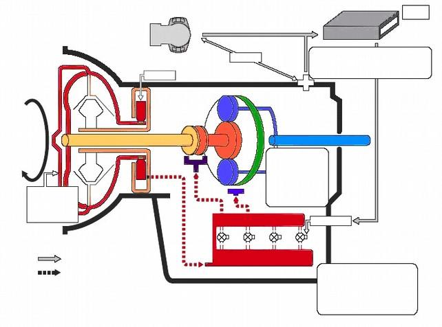 Схема работы гидромеханической трансмиссии