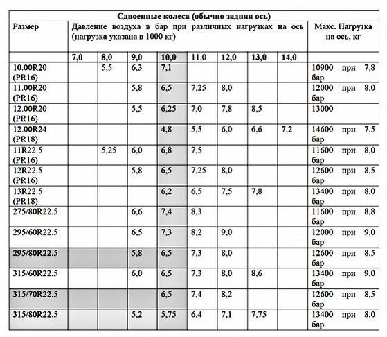 Соотношение между приложенной нагрузкой и давлением в камере