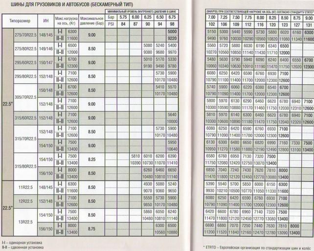 Таблица соответствия нагрузки и давления