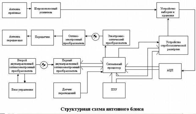 Принципиальная схема антенного блока
