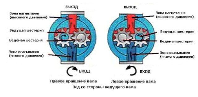 Схема работы ШН