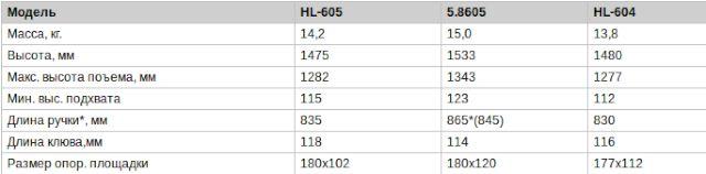 Технические параметры Hi-Lift Jack