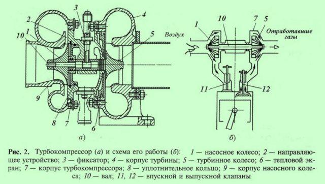 турбокомпрессор и схема его работы