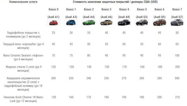 гидрофобные покрытия для автомобиля сравнение