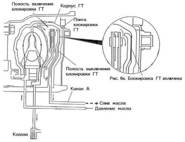 Схема смазки ГТ