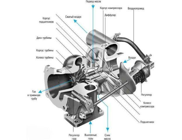 Устройство турбины компрессора