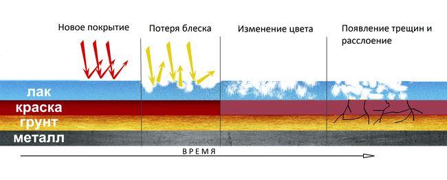 Структура ЛКП
