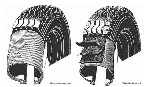 radialnaya-i-diagonalnaya-konstrukc