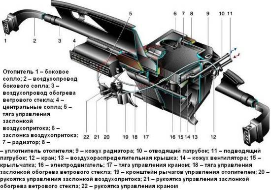 Система отопления и вентиляции автомобиля ВАЗ