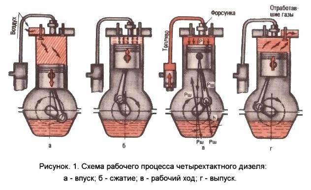 схема работы четырехтактного дизельного двигателя