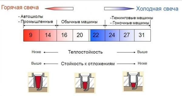 Классификация свечей