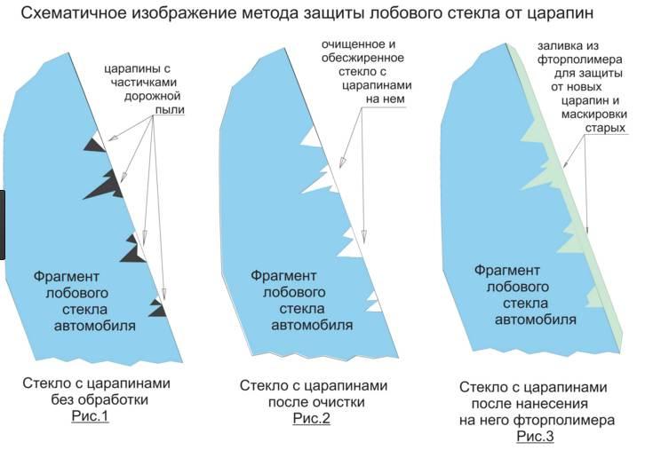 Схема устранения царапин